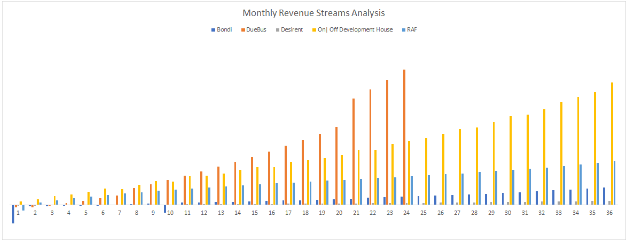 Chart - Monthly Revenue - Case Study