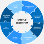 The EcoSystem of Pakistan related to startup