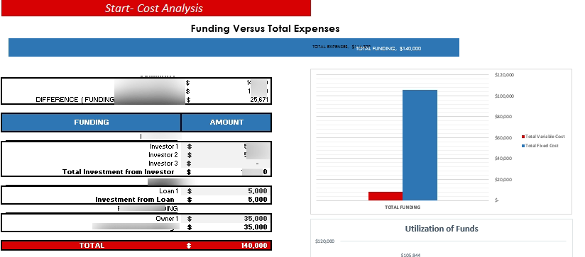 Airbnb Financial Model Startup Summary