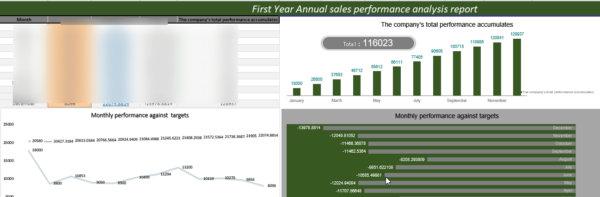 Auto Repair Financial Model Sales Performance Analysis
