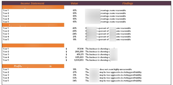 Brewery Financial Model Diagnostic Tool