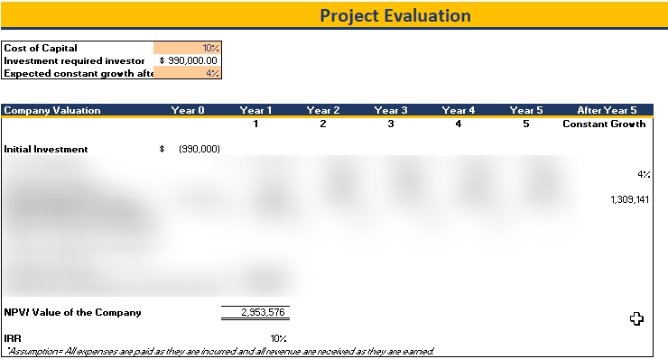 Coffee Shop Financial Model Project Evaluation