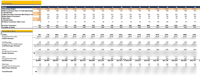 Coffee Shop Excel Financial Model
