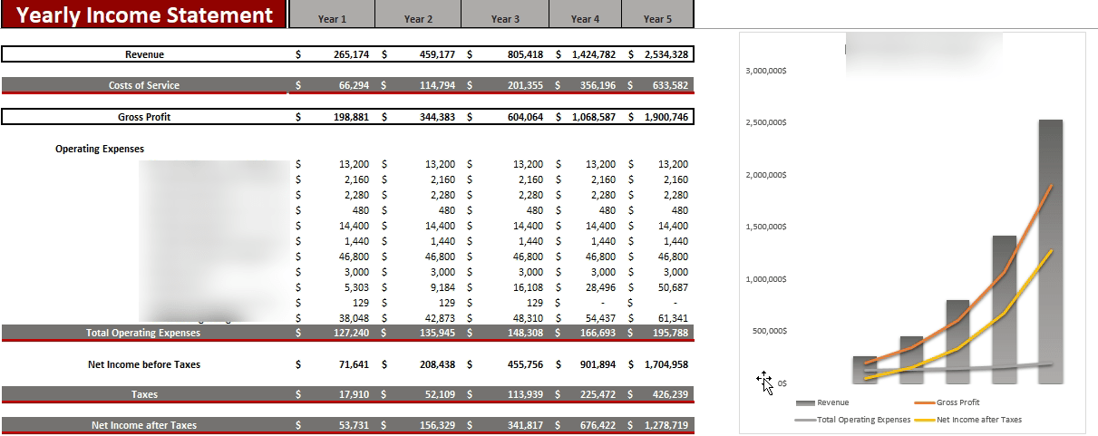 Dental Practice Financial Model Yearly Income Statement