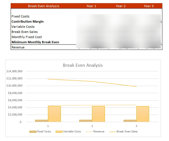 Imported Products Financial Model_Breakeven_analysis