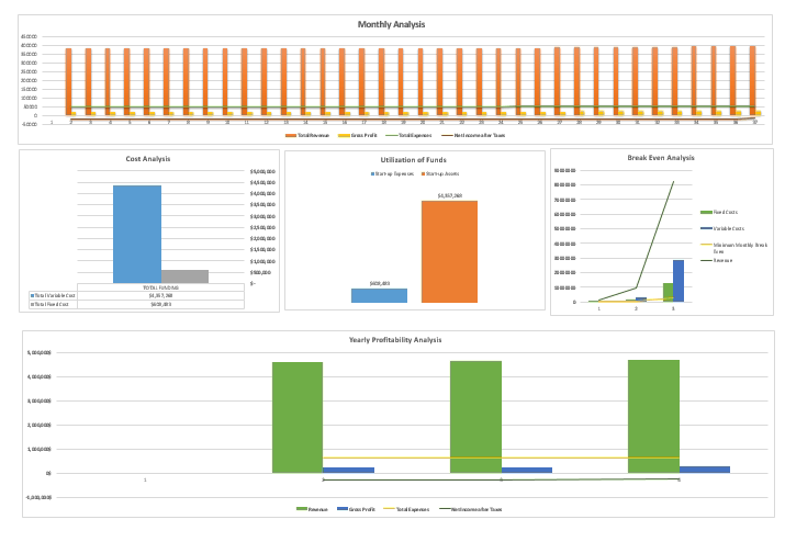 Imported Products Financial Model_DashBoard