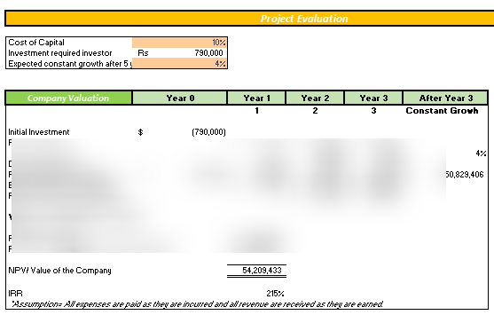 Kiosks Financial Model Project Evaluation