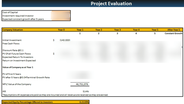Medical Practice Financial Model Project Evaluation