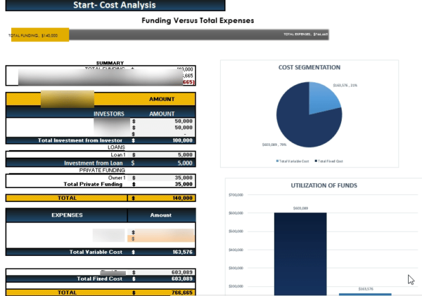 Medical Practice Financial Model Startup Summary