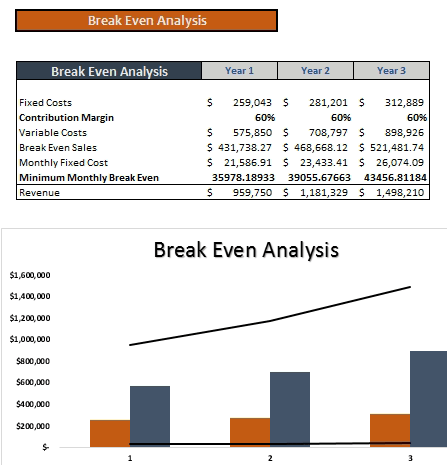 Renting_Clothing_Financial_Model_Breakeven