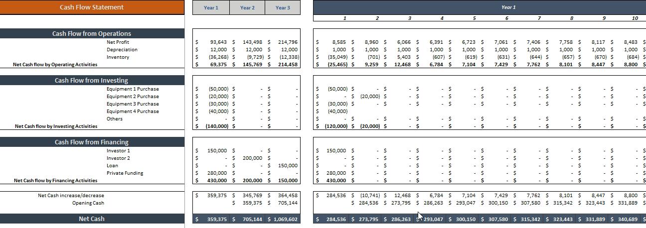 Renting_Clothing_Financial_Model_Cashflow
