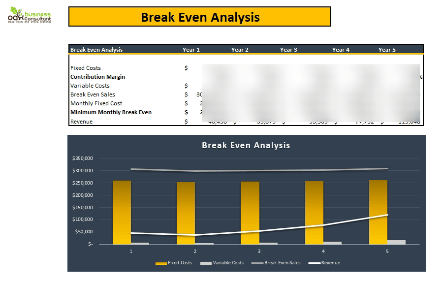 Account Agency Financial_Model_breakeven