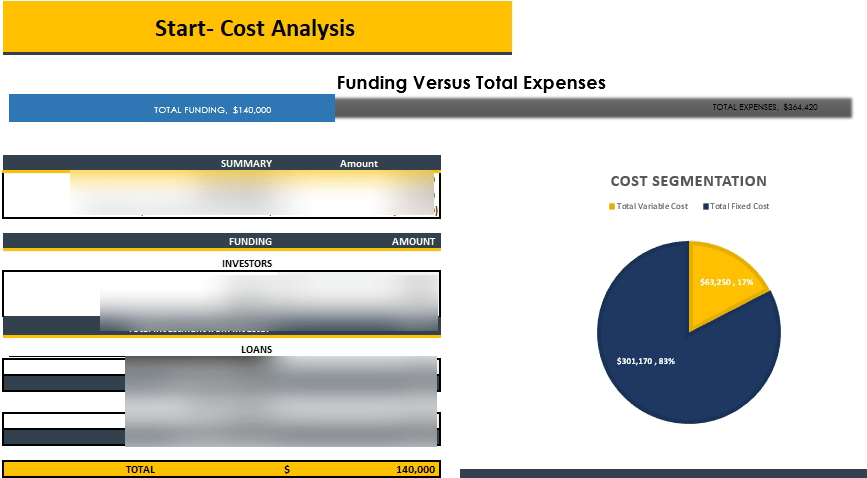 Phone, Tablet , Computer Repair Financial Model Startup Summary