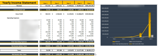Phone, Tablet , Computer Repair Financial Model Yearly Income Statement
