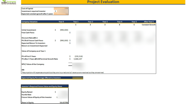 restaurant_Fast_Food_Financial_Model_Project_Evaluation
