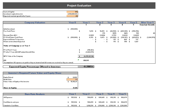 Online_Electronic_Store_Excel_Financial_Model_Project_Evaluation