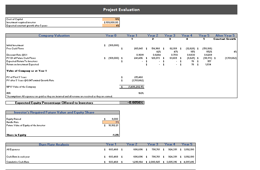 Online Furniture Store Excel Financial Model Project Evaluation