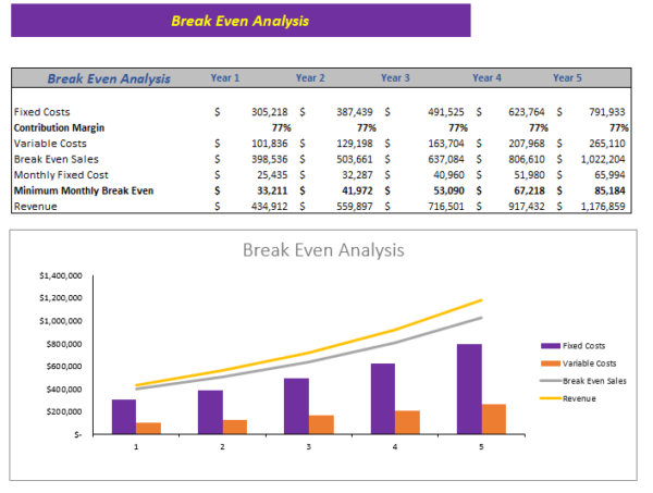 Online_Home_Decor_Store_Excel_Financial_Model_Break_Even_Analysis