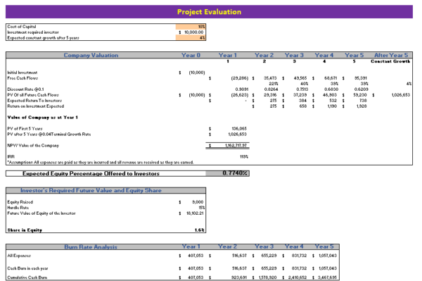 Online_Home_Decor_Store_Excel_Financial_Model_Project_Evaluation