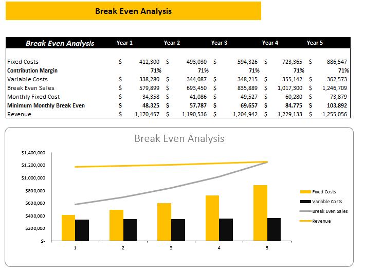 Online_Pet_Store_Excel_Financial_Model_Break_Even