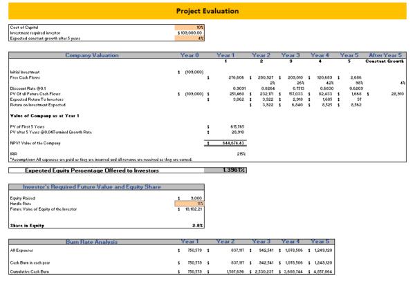 Online_Pet_Store_Excel_Financial_Model_Project_Evaluation