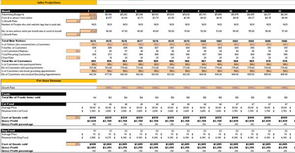 Online_Pet_Store_Excel_Financial_Model_revenue_Analysis