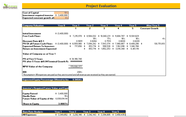 Restaurant_Fine_Dine_Financial_Model_project-evaluation