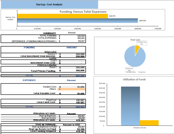 Content Marketing Excel Financial Model Startup Summary