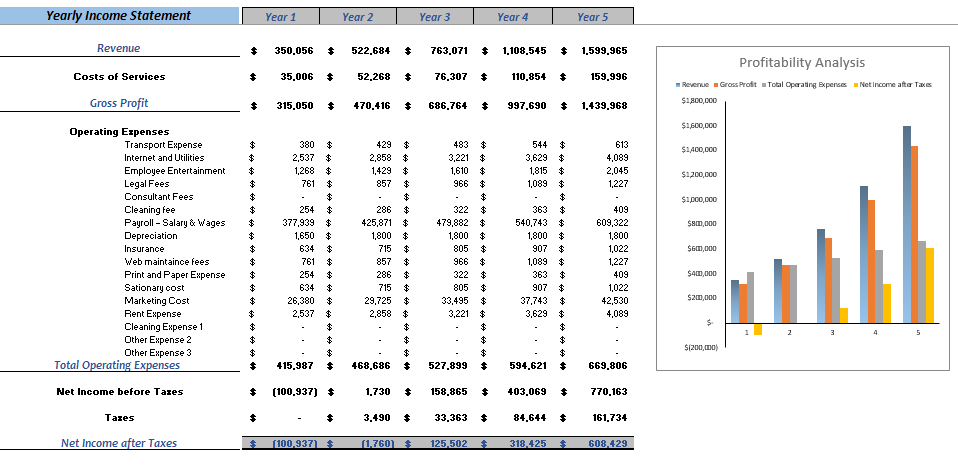 Content Marketing Excel Financial Model Yearly Income Statement