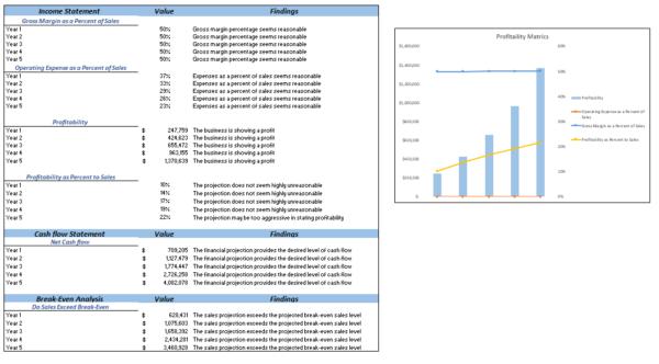 Dropshipping Excel Financial Model Diagnostic Sheet