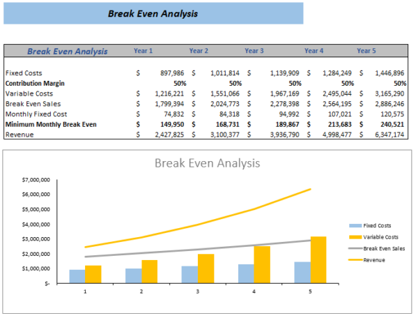 Dropshipping Excel Financial Model break even analysis