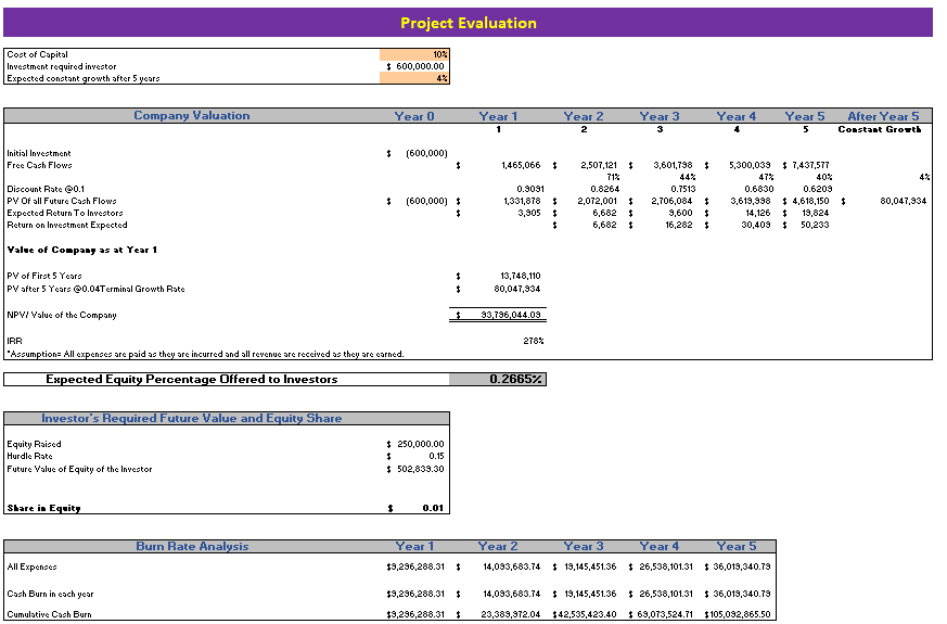 Event Management Agency Excel Financial model Project Valuation