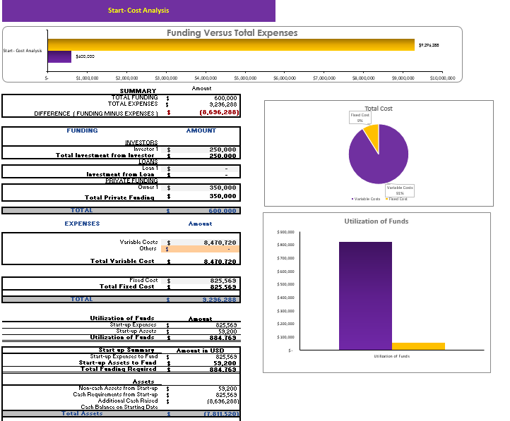 Event Management Agency Excel Financial model Startup Summary