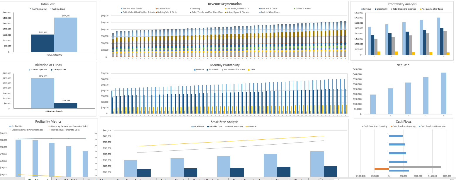 Online Toy Store Excel Financial Model Dashboard