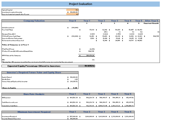 Online Toy Store Excel Financial Model Project Evaluation