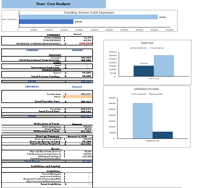 Online Toy Store Excel Financial Model Startup Summary