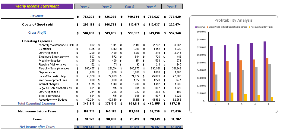 Online Art Store Excel Financial_Model_Yearly_Income