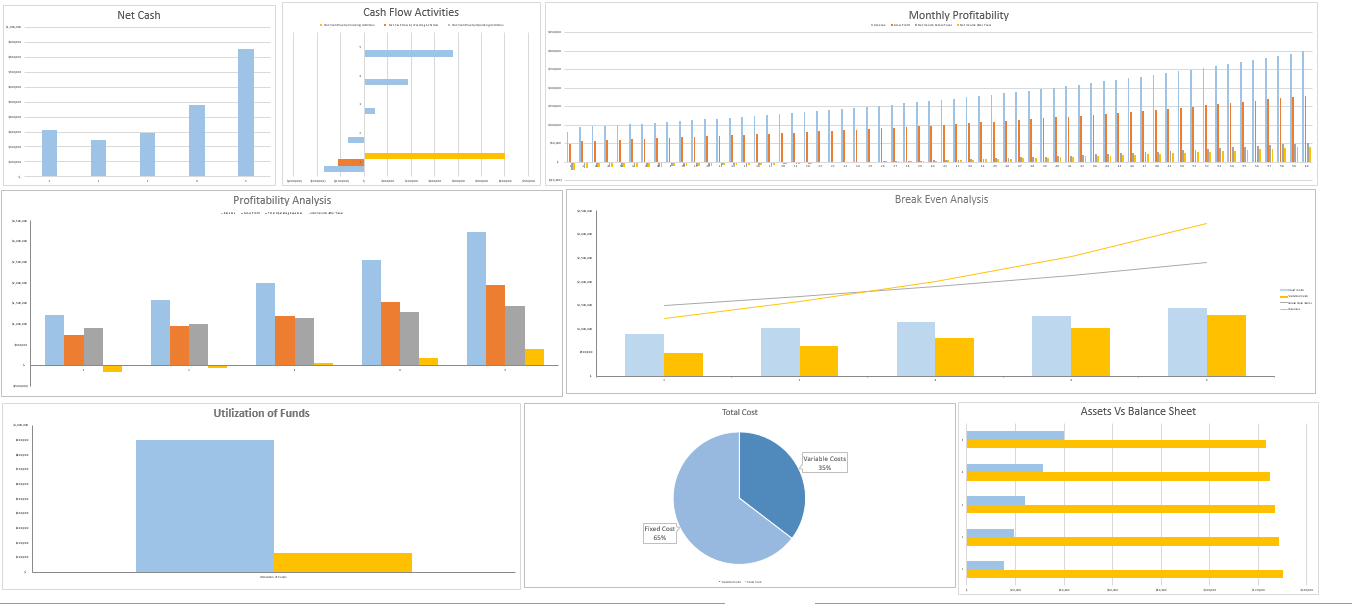 Retail Store Excel Financial model Dashboard