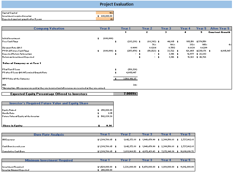 Retail Store Excel Financial model Project Evaluation