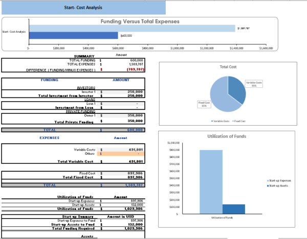 Retail Store Excel Financial model Startup Summary