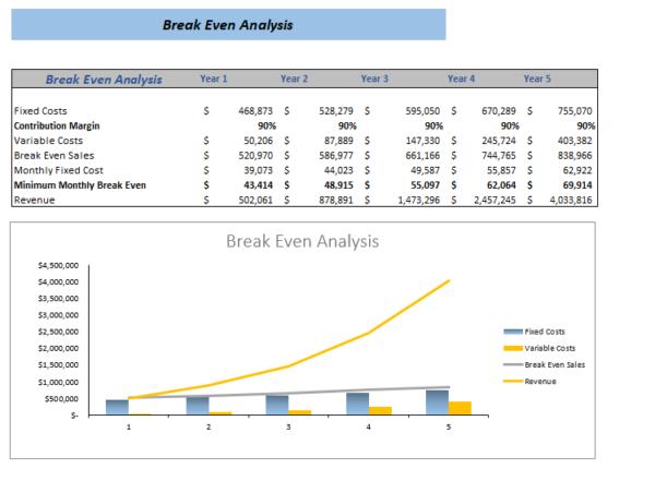 Transcription Services Excel Financial Model Break Even Analysis
