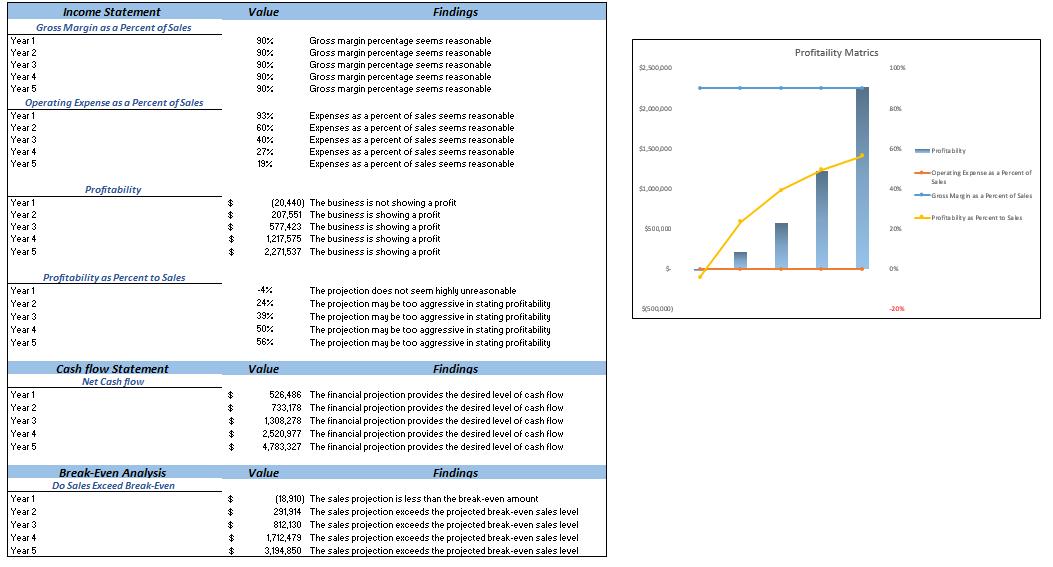 Transcription Services Excel Financial Model Diagnostic Sheet