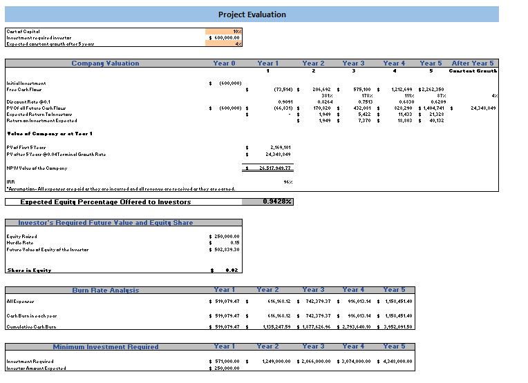 Transcription Services Excel Financial Model Project Evaluation