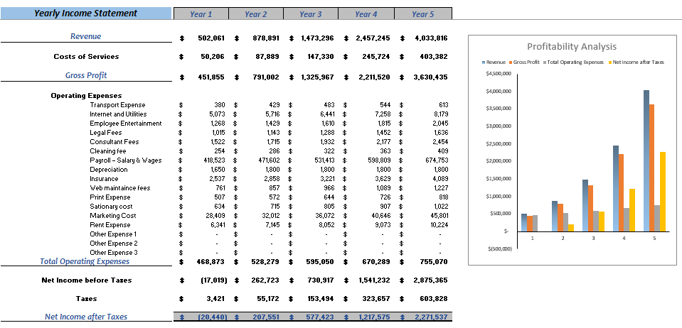 Transcription Services Excel Financial Model Yearly Income Statement
