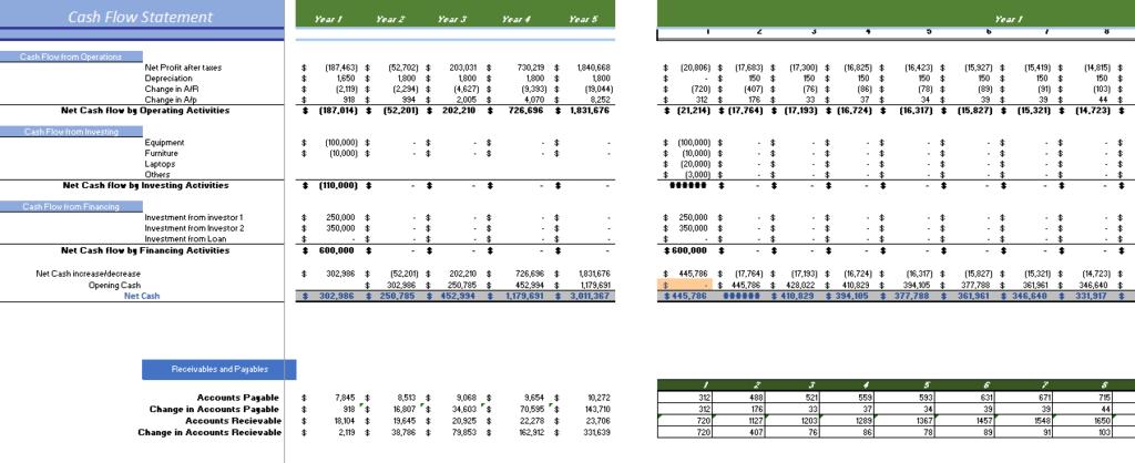 Website Hosting Financial Model