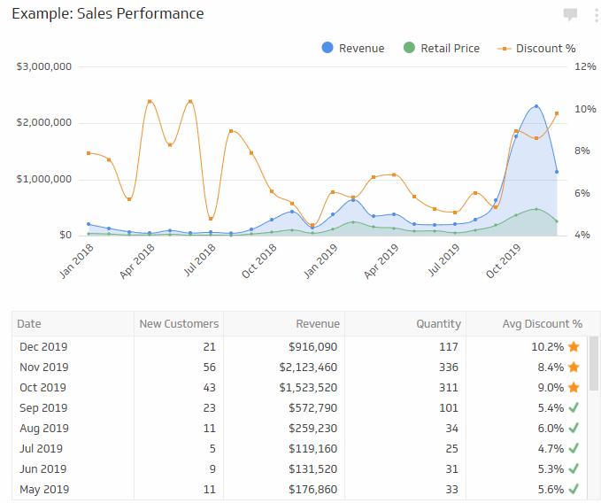 brand marketing kpi sales performance