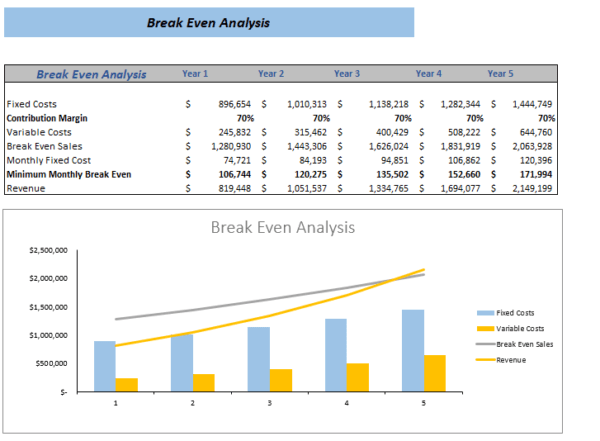 Antique Shop Excel Financial Model Break Even Analysis