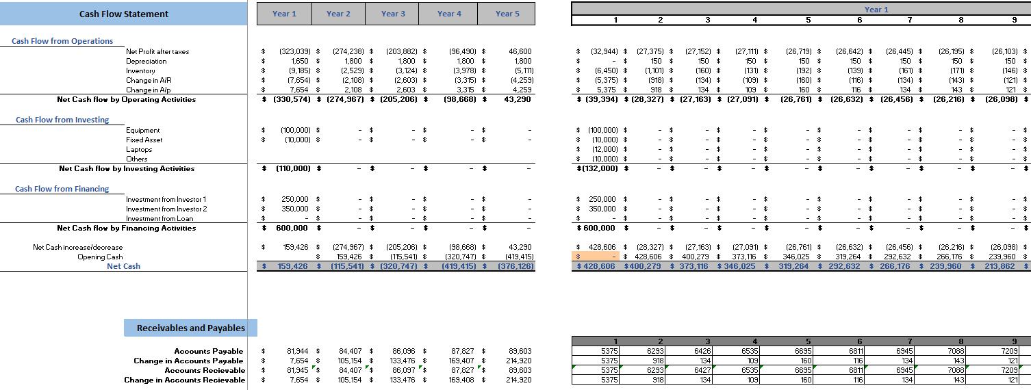 Antique Shop Excel Financial Model Cash Flow