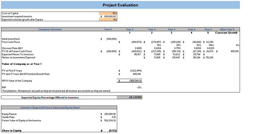 Antique Shop Excel Financial Model Project Evaluation