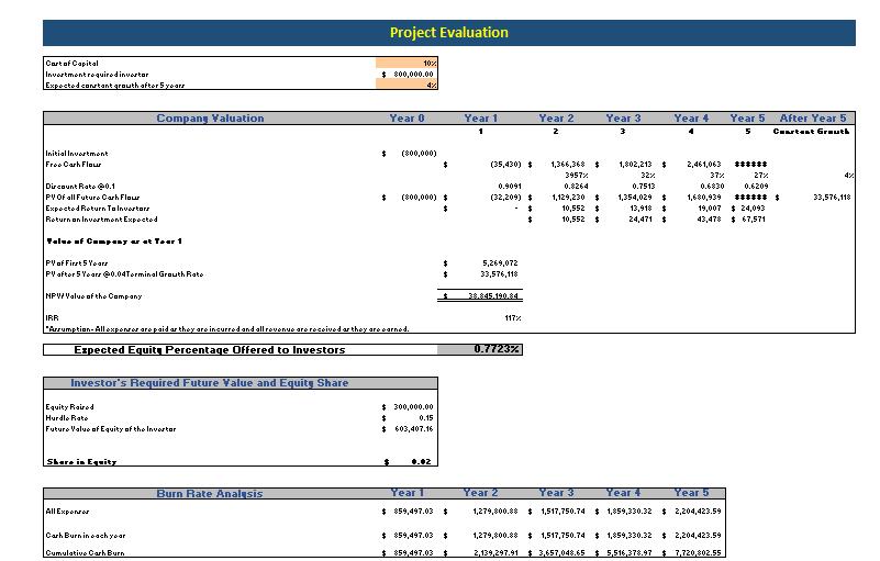 Car Dealer Excel Financial Model Project Evaluation